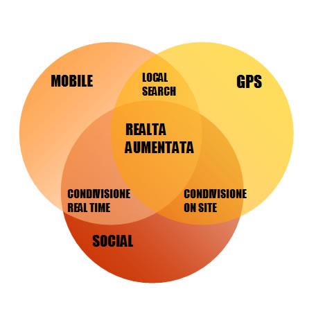 venn-gps-mobile-social